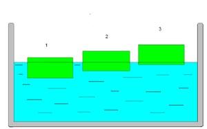 """Урок решения задач по теме """"Архимедова сила. Плавание тел"""""""