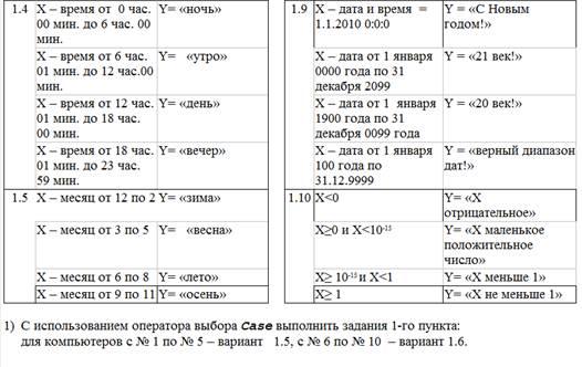 Операторы условного перехода IF и CASE алгоритмического языка VBScript
