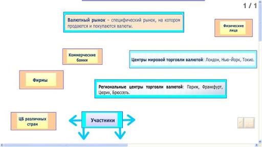 Лот 2. Валютный рынок. МОУ школа №23. Сонина Мария Николаевна