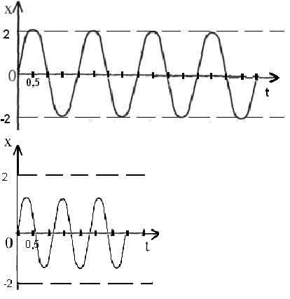 Характеристики звуков